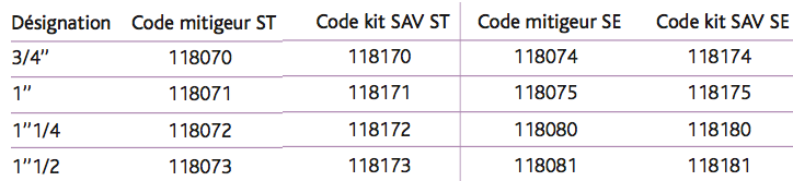 Kit SAV modèles ST ou SE