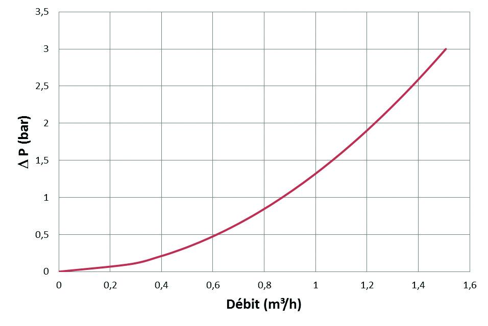 courbe antitartre