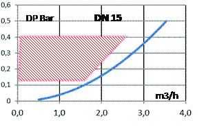021170 - courbe DN15