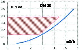 021170 - courbe DN20