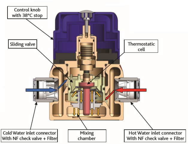Thermostatic Mixing Valve Operation