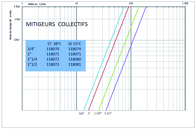 Courbe mitigeurs collectifs p14